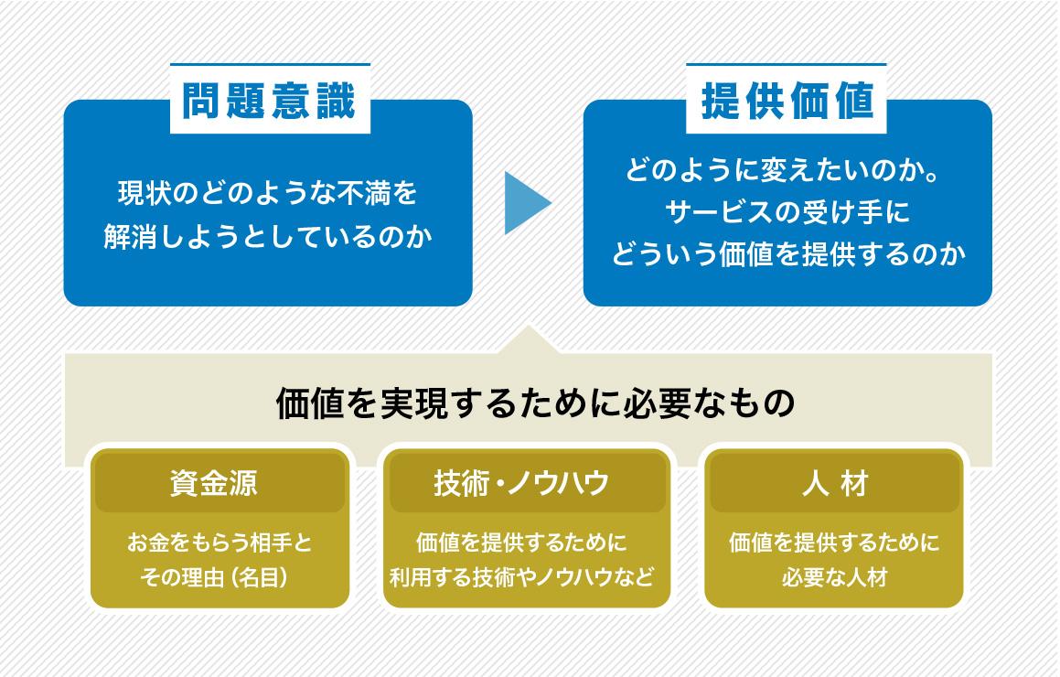 探究チャート図