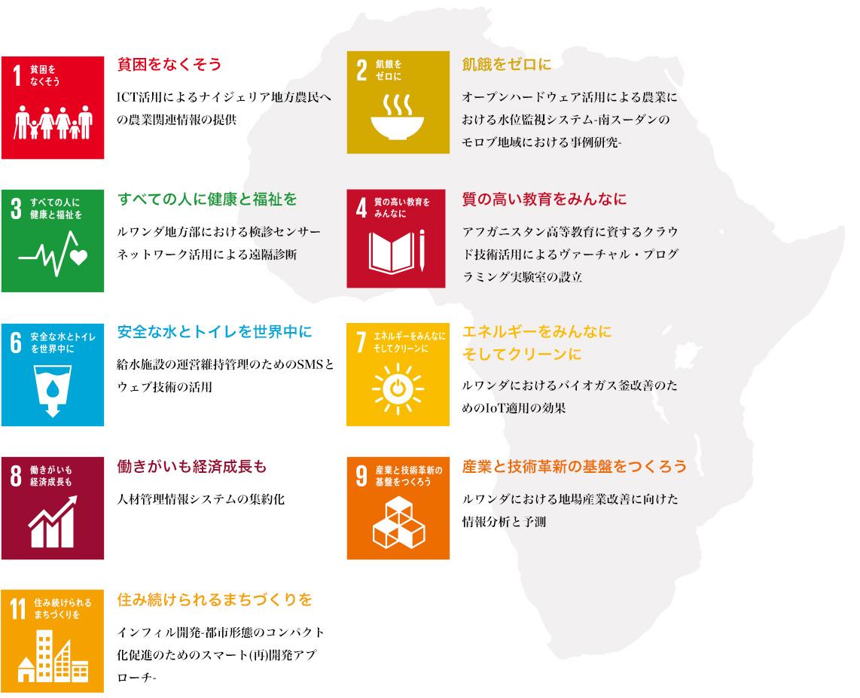 SDGsに関する主な研究テーマ(抜粋)