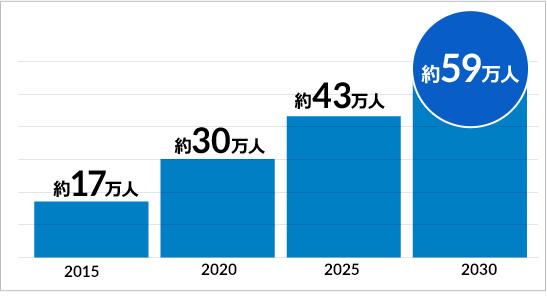 IT人材の不足規模に関する予測(中位シナリオ)の説明図