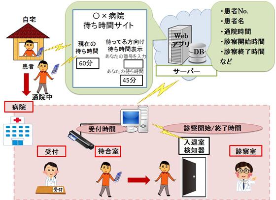 中本さんのシステムイメージ図
