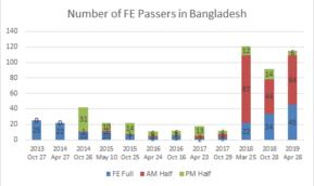 バングラデシュODAレポート第14弾 ITEE 2019春試験 記録破りの成果