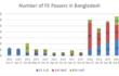 【バングラデシュODA後記】 プロジェクト終了後もITEE記録更新! 真に自立したICT人材育成システムに期待!!