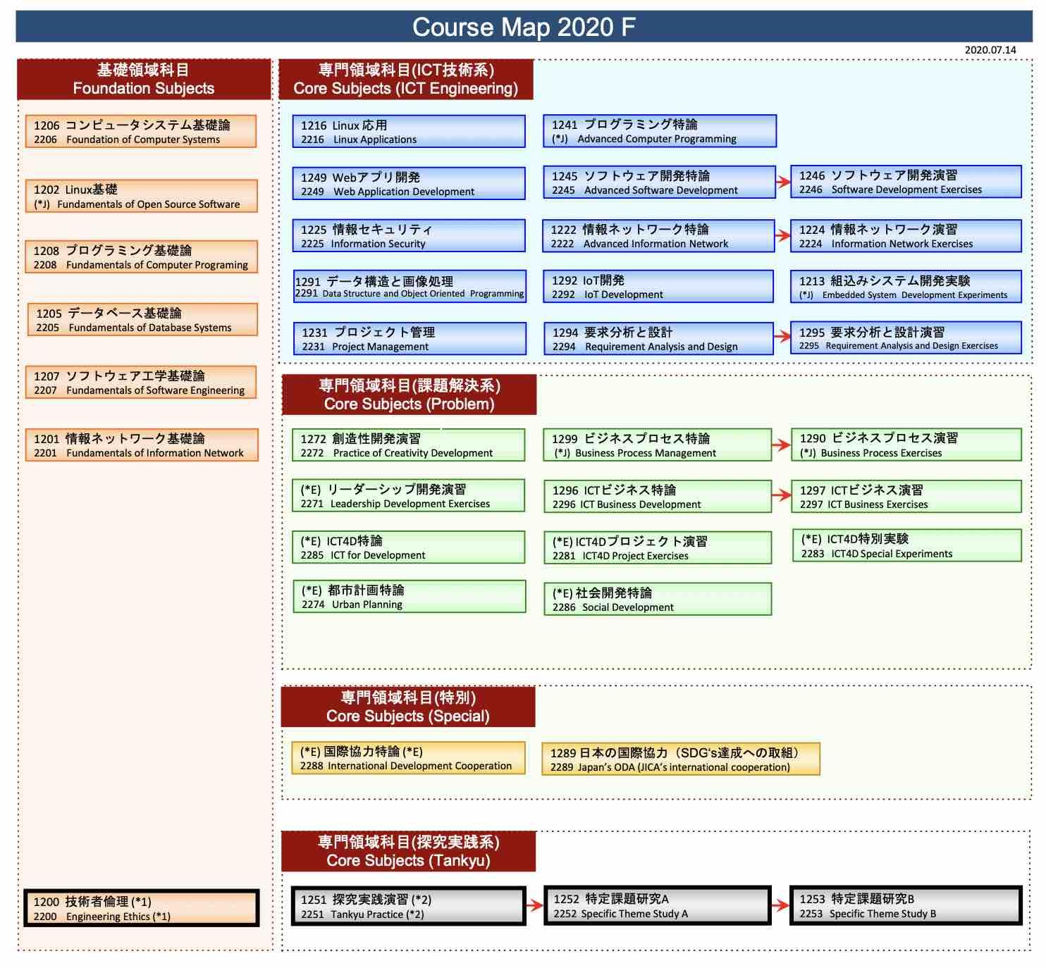 カリキュラムデザイン2020f