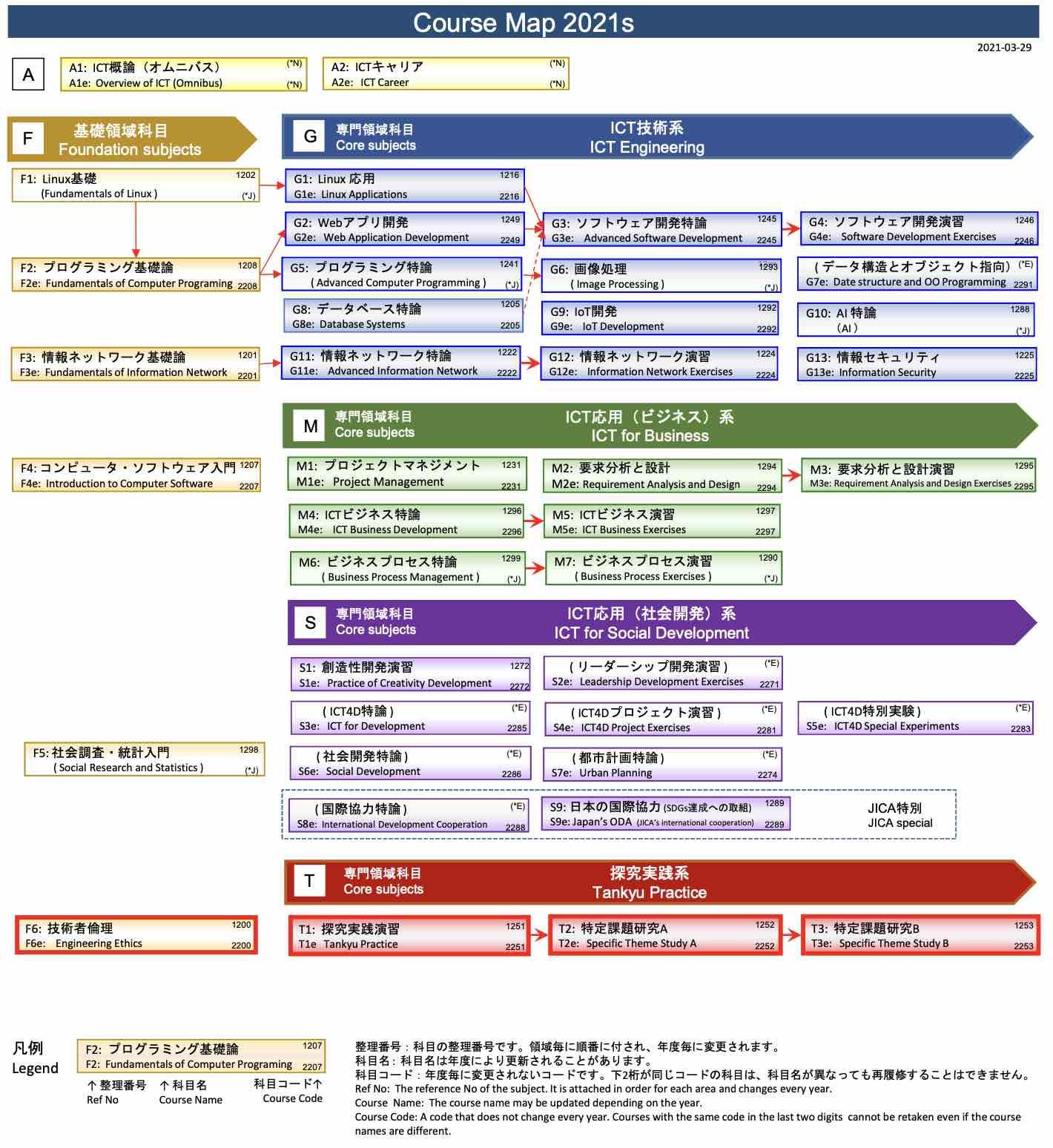 カリキュラムデザイン2021